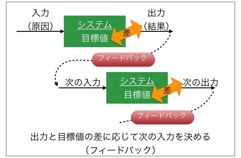 フィードバック理論。出力と目標値の差に応じて次の入力を決める。